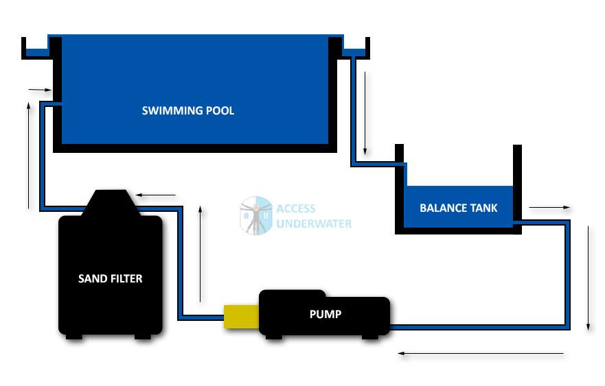 Swimming Pool Balance Tank System | Access Underwater UK